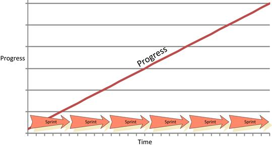 Agile Progress Graph