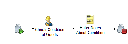 11. Process: Returned Product, Stage: Check Condition of Goods